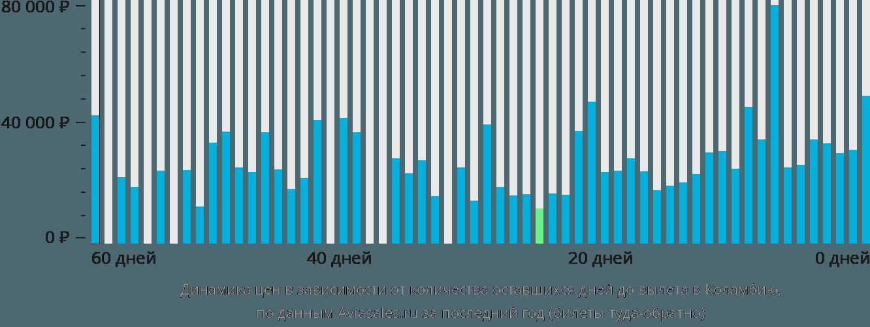 Динамика цен в зависимости от количества оставшихся дней до вылета в Колумбию