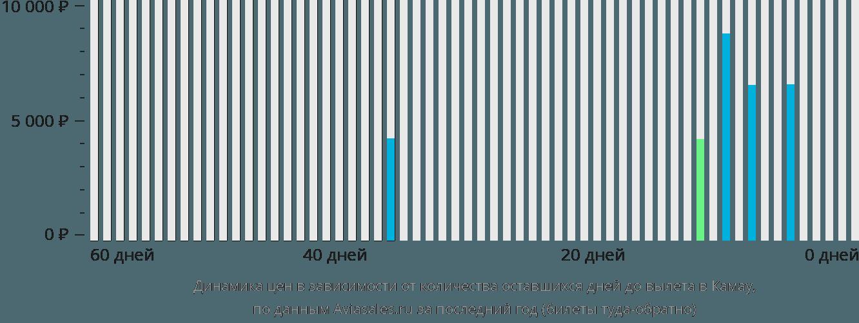 Динамика цен в зависимости от количества оставшихся дней до вылета в Ка-Мау