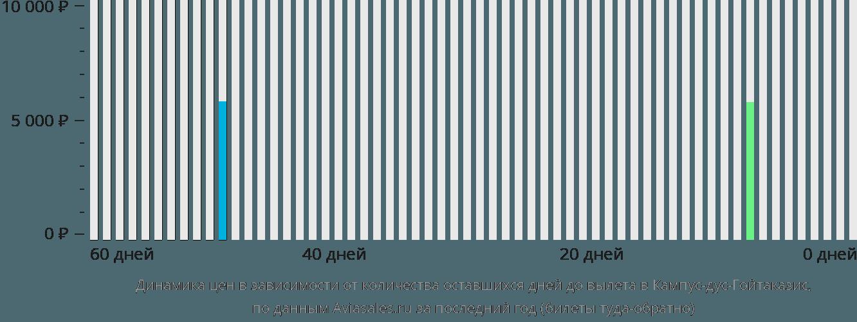 Динамика цен в зависимости от количества оставшихся дней до вылета Кампос