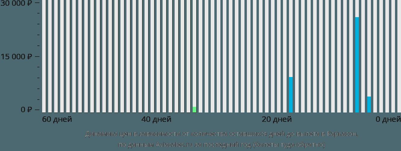 Динамика цен в зависимости от количества оставшихся дней до вылета в Каркасон