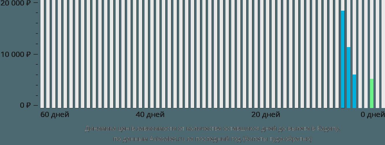 Динамика цен в зависимости от количества оставшихся дней до вылета в Кадапу