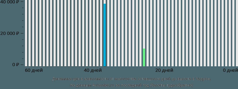 Динамика цен в зависимости от количества оставшихся дней до вылета Чадрон