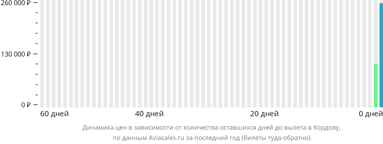 Динамика цен в зависимости от количества оставшихся дней до вылета Кордоба