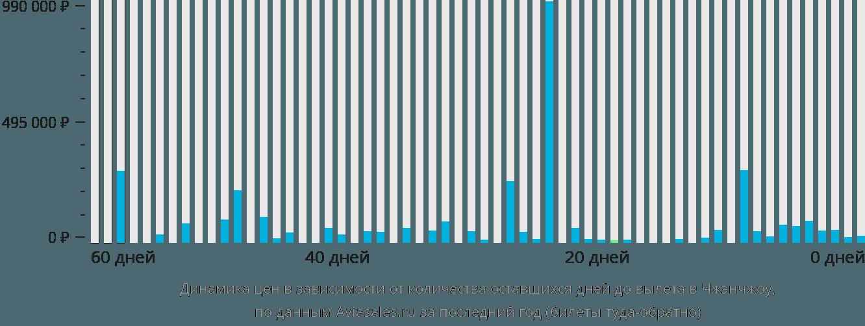 Динамика цен в зависимости от количества оставшихся дней до вылета в Чжэнчжоу
