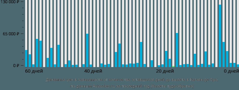 Динамика цен в зависимости от количества оставшихся дней до вылета в Кагаян-де-Оро