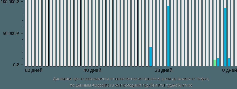 Динамика цен в зависимости от количества оставшихся дней до вылета в Чифен
