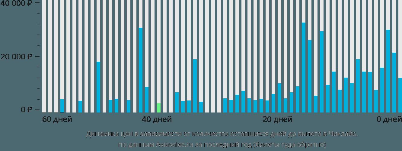 Динамика цен в зависимости от количества оставшихся дней до вылета в Чиклайо