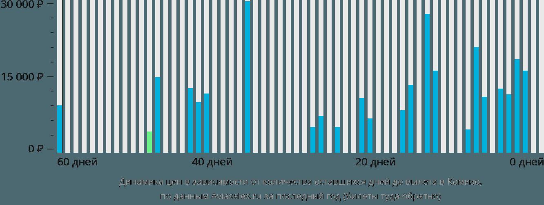 Динамика цен в зависимости от количества оставшихся дней до вылета в Комизо