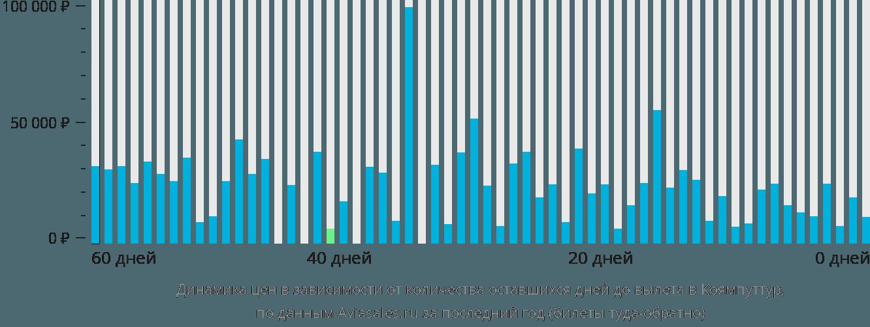 Динамика цен в зависимости от количества оставшихся дней до вылета в Коямпуттур