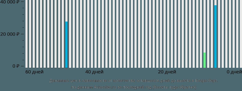 Динамика цен в зависимости от количества оставшихся дней до вылета в Кларксберг