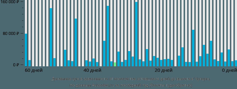 Динамика цен в зависимости от количества оставшихся дней до вылета в Чунцин