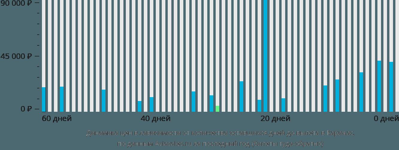 Динамика цен в зависимости от количества оставшихся дней до вылета в Караджас