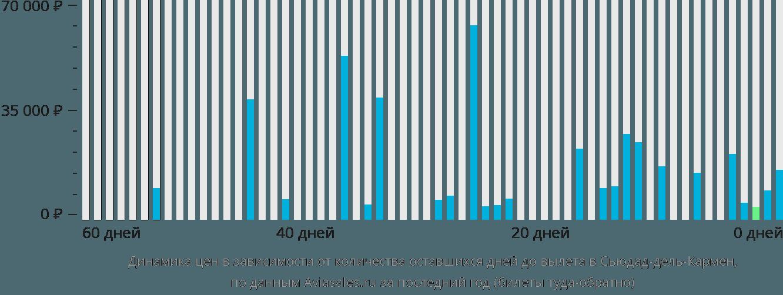 Динамика цен в зависимости от количества оставшихся дней до вылета в Сьюдад-дель-Кармен