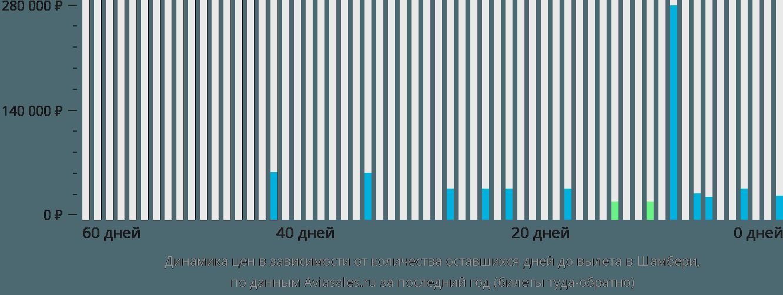 Динамика цен в зависимости от количества оставшихся дней до вылета в Шамбери