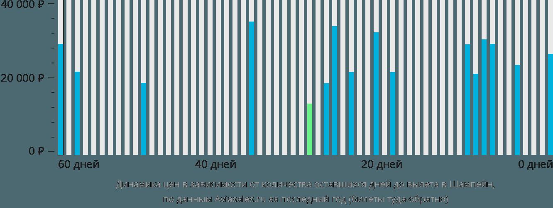 Динамика цен в зависимости от количества оставшихся дней до вылета в Шампейн