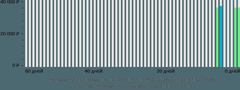 Динамика цен в зависимости от количества оставшихся дней до вылета в Клонкарри