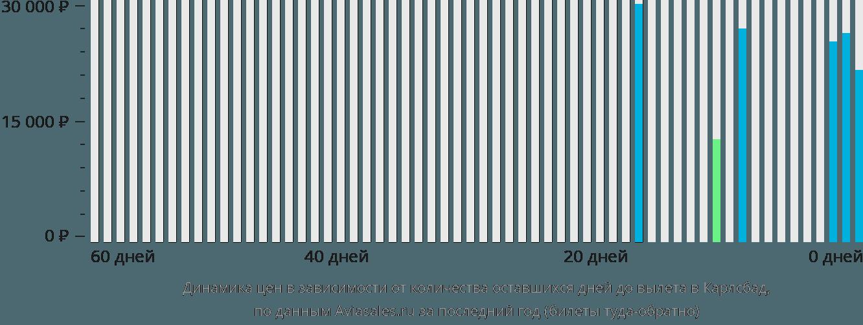 Динамика цен в зависимости от количества оставшихся дней до вылета в Карлсбад