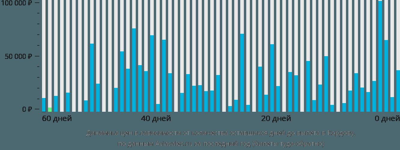Динамика цен в зависимости от количества оставшихся дней до вылета в Кордову