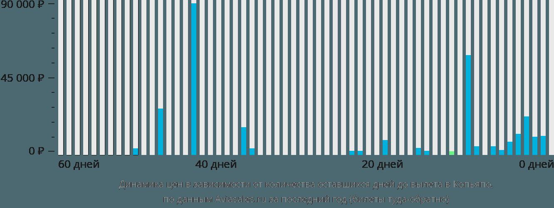 Динамика цен в зависимости от количества оставшихся дней до вылета в Копьяпо