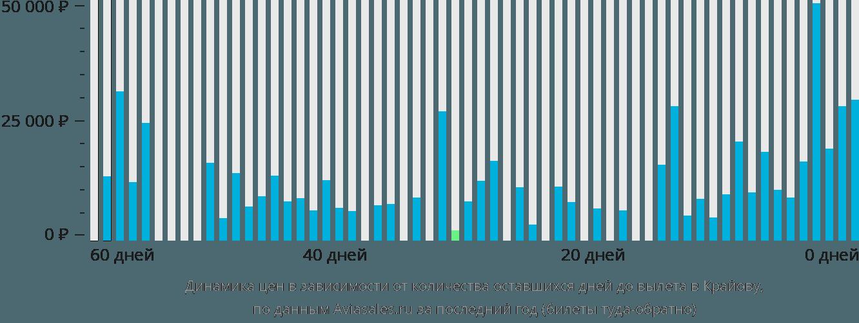 Динамика цен в зависимости от количества оставшихся дней до вылета в Крайову