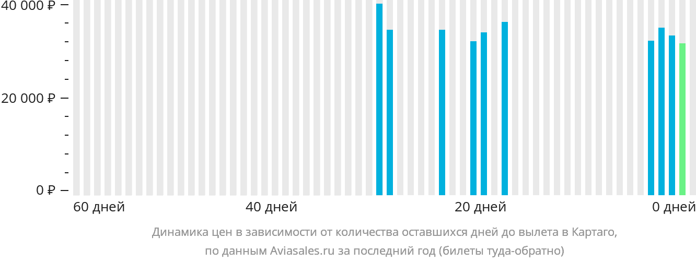Динамика цен в зависимости от количества оставшихся дней до вылета в Картаго