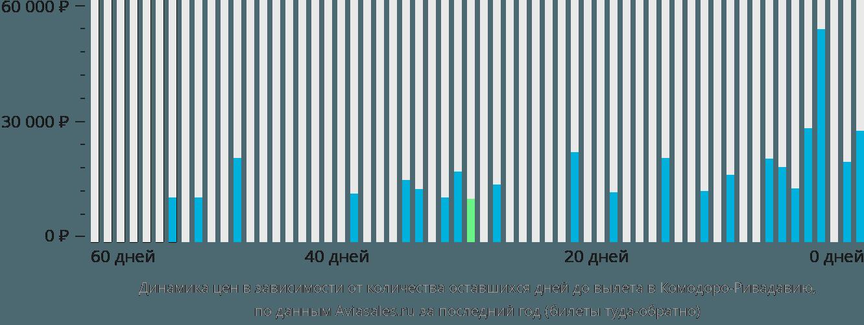 Динамика цен в зависимости от количества оставшихся дней до вылета в Комодоро-Ривадавия