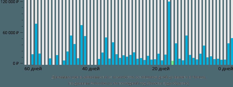 Динамика цен в зависимости от количества оставшихся дней до вылета в Чаншу
