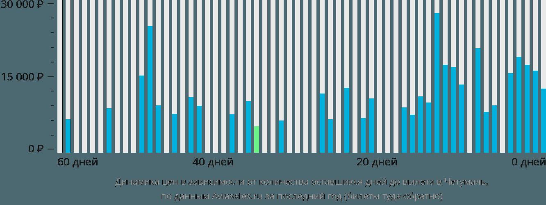 Динамика цен в зависимости от количества оставшихся дней до вылета в Четумаль