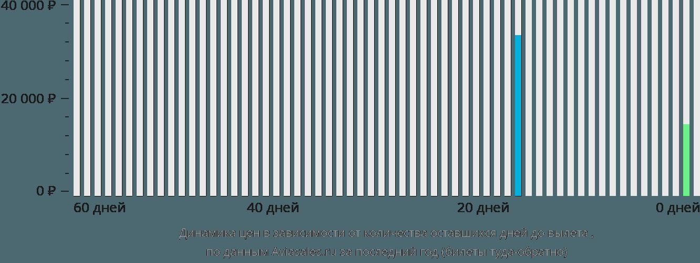 Динамика цен в зависимости от количества оставшихся дней до вылета Куэрнавака