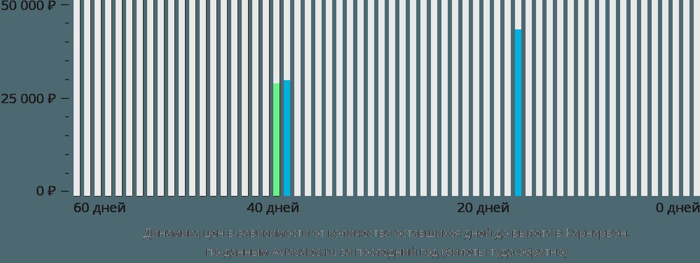Динамика цен в зависимости от количества оставшихся дней до вылета в Карнарвон