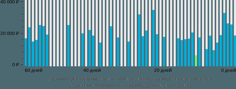 Динамика цен в зависимости от количества оставшихся дней до вылета в Черновцы