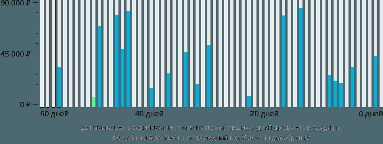 Динамика цен в зависимости от количества оставшихся дней до вылета в Кардифф