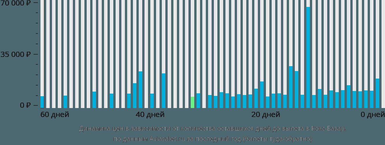 Динамика цен в зависимости от количества оставшихся дней до вылета в Кокс-Базар
