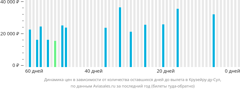 Динамика цен в зависимости от количества оставшихся дней до вылета в Крузейру-ду-Сул