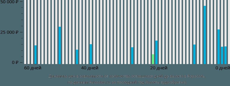Динамика цен в зависимости от количества оставшихся дней до вылета в Коросаль