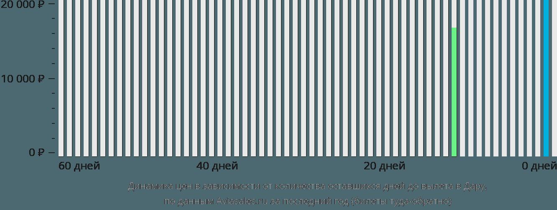 Динамика цен в зависимости от количества оставшихся дней до вылета в Дару