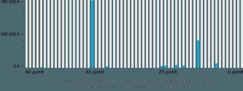 Динамика цен в зависимости от количества оставшихся дней до вылета в Дабек