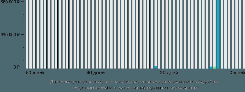 Динамика цен в зависимости от количества оставшихся дней до вылета в Додж-Сити