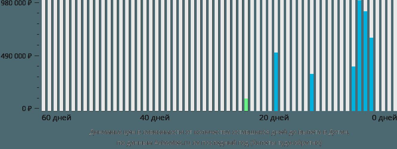 Динамика цен в зависимости от количества оставшихся дней до вылета в Дотан