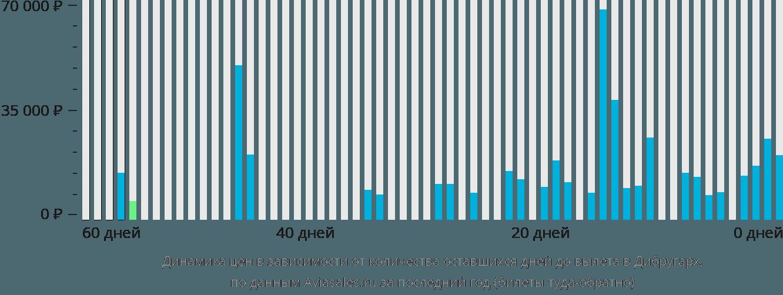 Динамика цен в зависимости от количества оставшихся дней до вылета в Дибругарх