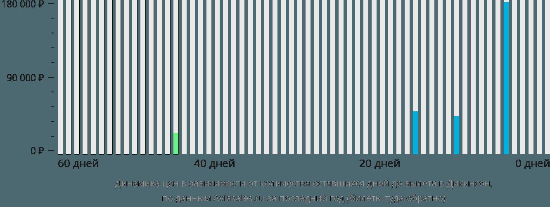 Динамика цен в зависимости от количества оставшихся дней до вылета в Дикинсон