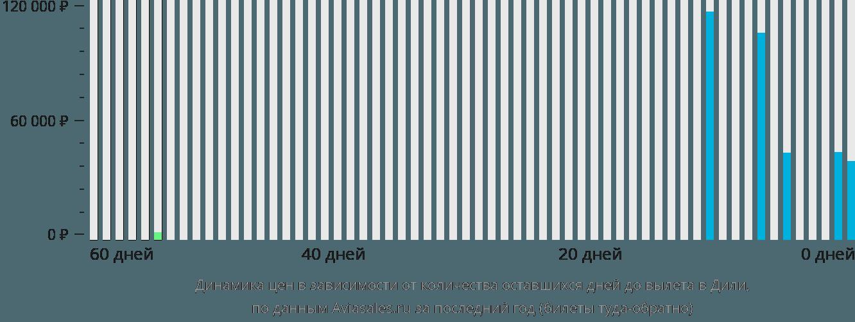 Динамика цен в зависимости от количества оставшихся дней до вылета в Дили