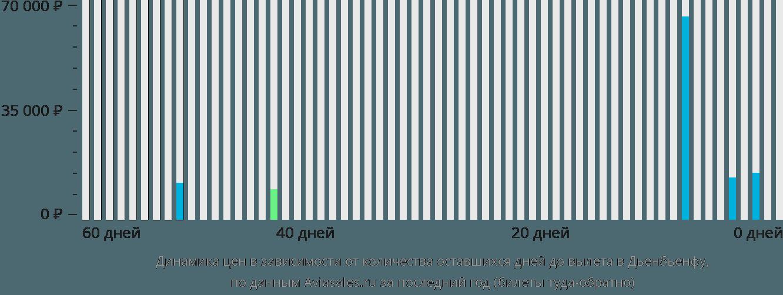 Динамика цен в зависимости от количества оставшихся дней до вылета в Дьенбьенфу