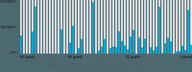 Динамика цен в зависимости от количества оставшихся дней до вылета в Далянь