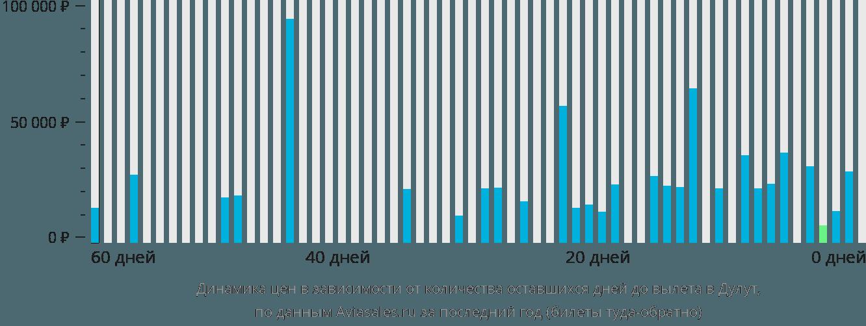 Динамика цен в зависимости от количества оставшихся дней до вылета в Дулут