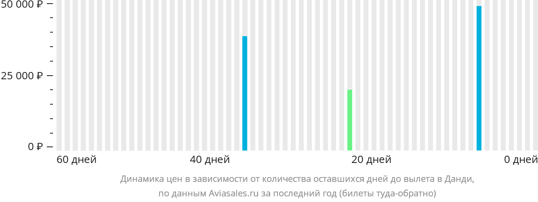 Динамика цен в зависимости от количества оставшихся дней до вылета в Данди