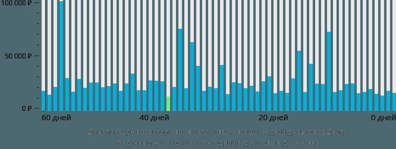 Динамика цен в зависимости от количества оставшихся дней до вылета в Днепр
