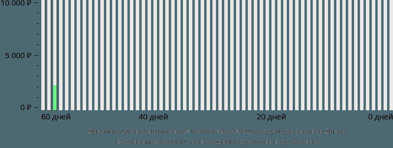 Динамика цен в зависимости от количества оставшихся дней до вылета в Динар