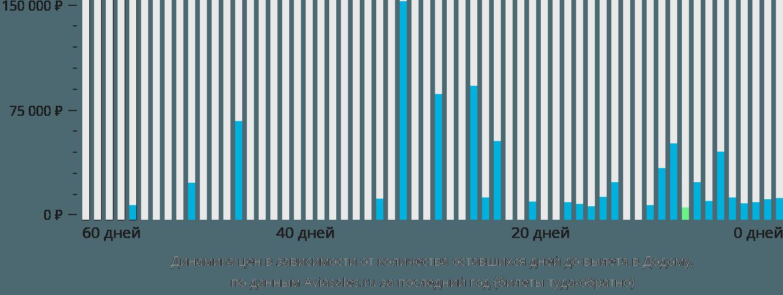 Динамика цен в зависимости от количества оставшихся дней до вылета в Додому