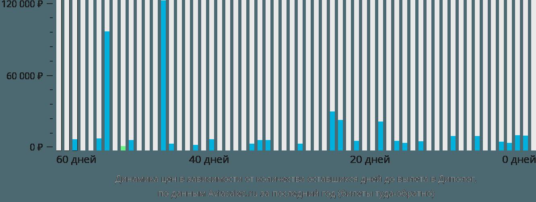 Динамика цен в зависимости от количества оставшихся дней до вылета в Диполог